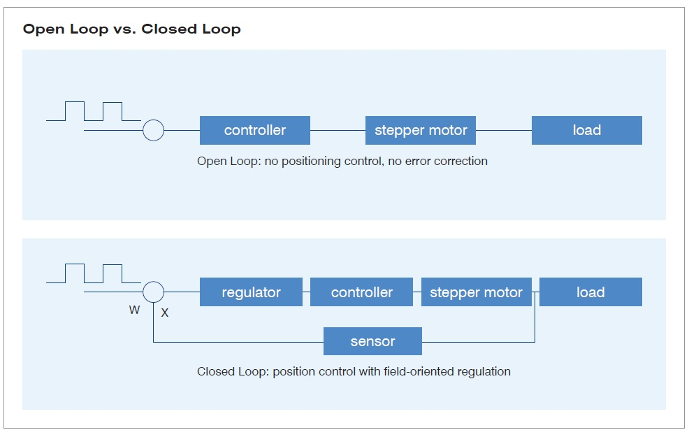 Closed Loop Technology | NANOTEC